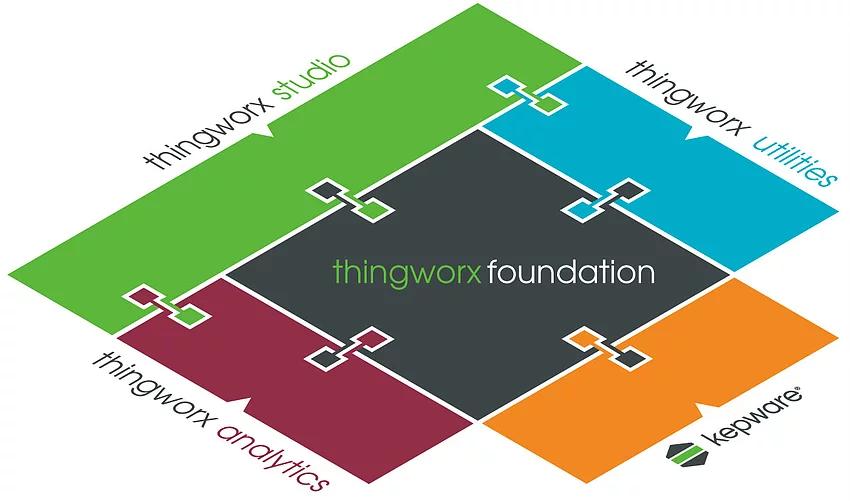 ThingWorx Suite